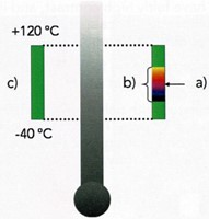 Infrared thermography - temperature range, level and span